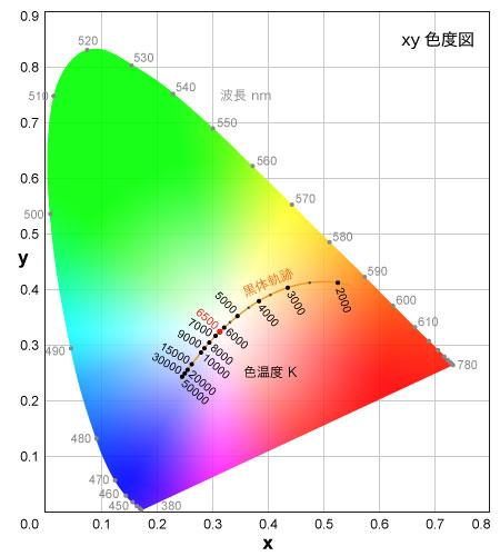 xy色度図上の色温度