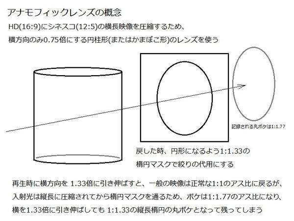アナモフィックのボケが縦長になる概要