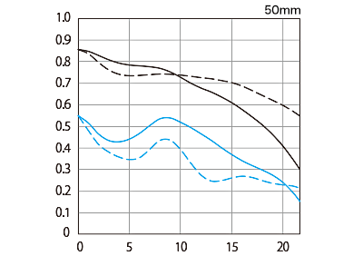 EF50mm F2.8 L USM