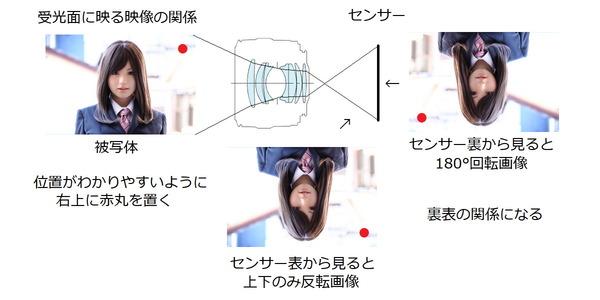 受光面に映る映像の関係