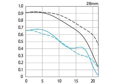 EF28mm F1.8 USM