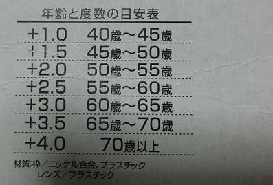 2018年5月の老眼鏡の年齢と度数の目安表写真