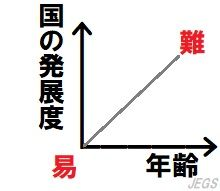 年齢と発展度の関係グラフ