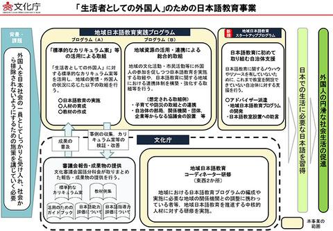 生活者としての外国人のための日本語教育事業
