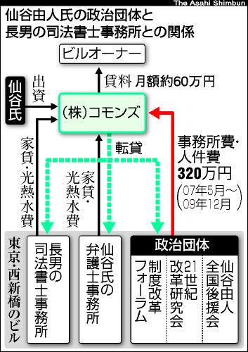 仙谷政治団体と長男事務所の関係