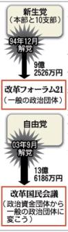 小沢氏の関係団体を巡る政治資金の流れ