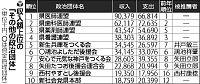 兵庫県内上位政治団体収入