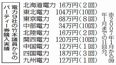 電力9社による竹本直一衆院議員政治資金パーティ券購入