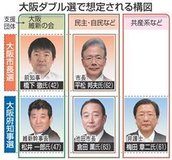大阪ダブル選挙対決の構図