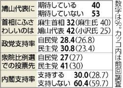 読売新聞世論調査090618