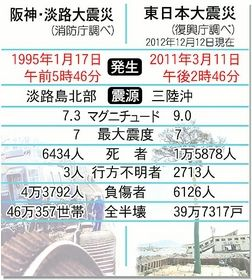 阪神淡路大審査と東日本大震災