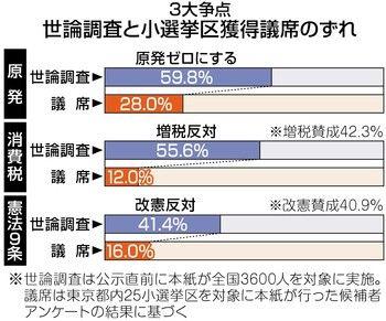 世論調査と小選挙区のずれ