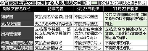内閣官房機密費大阪地裁判決比較