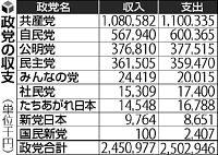 兵庫県内政党の収支