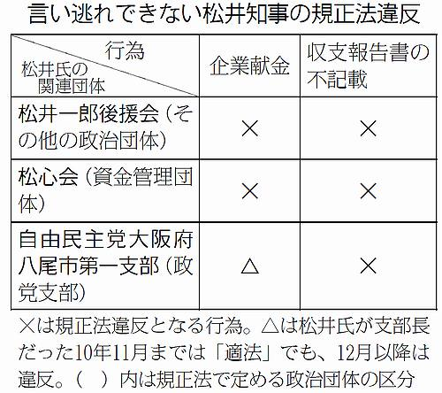 松井知事政治資金規正法違反