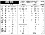 朝日新聞090827総選挙中盤情勢