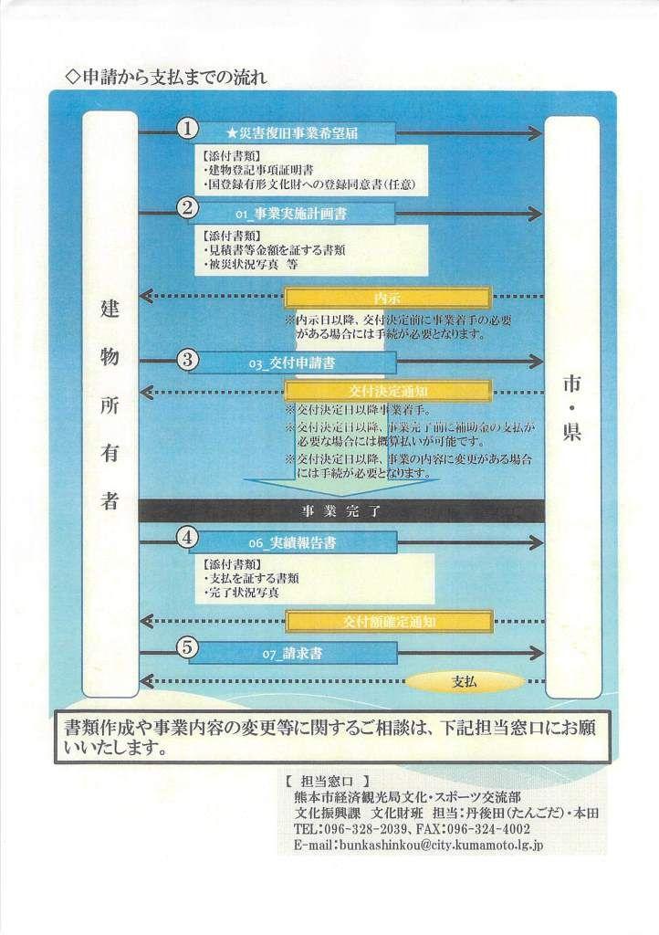被災文化財建造物復旧事業の申請フローチャート