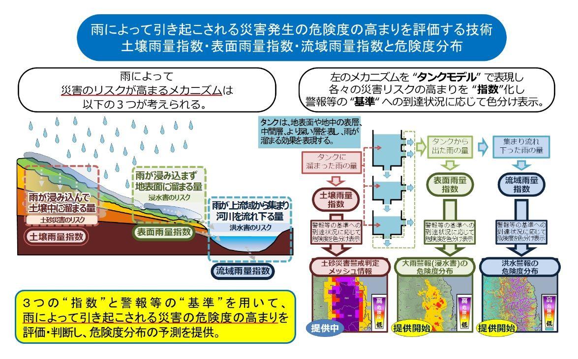 3つの水害リスクファクター