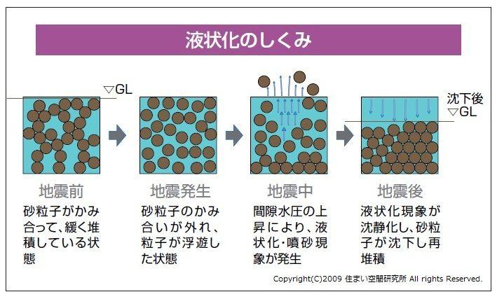 液状化のメカニズム