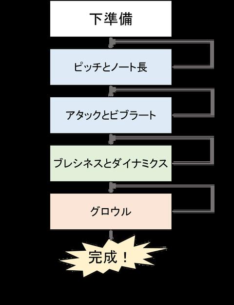 図1 にじいるか式調声工程