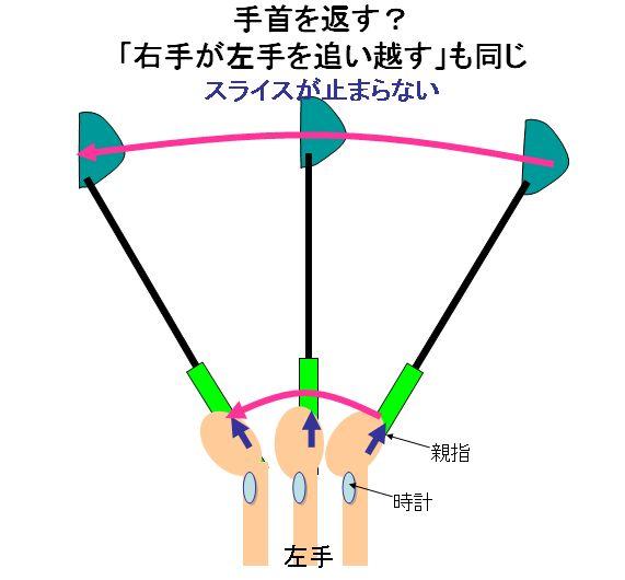 ゴルフのドライバーの打ち方は基本的に右手首の使い方で劇的に変わる | 「ゴルフ」ドライバー・アイアンのスイング、打ち