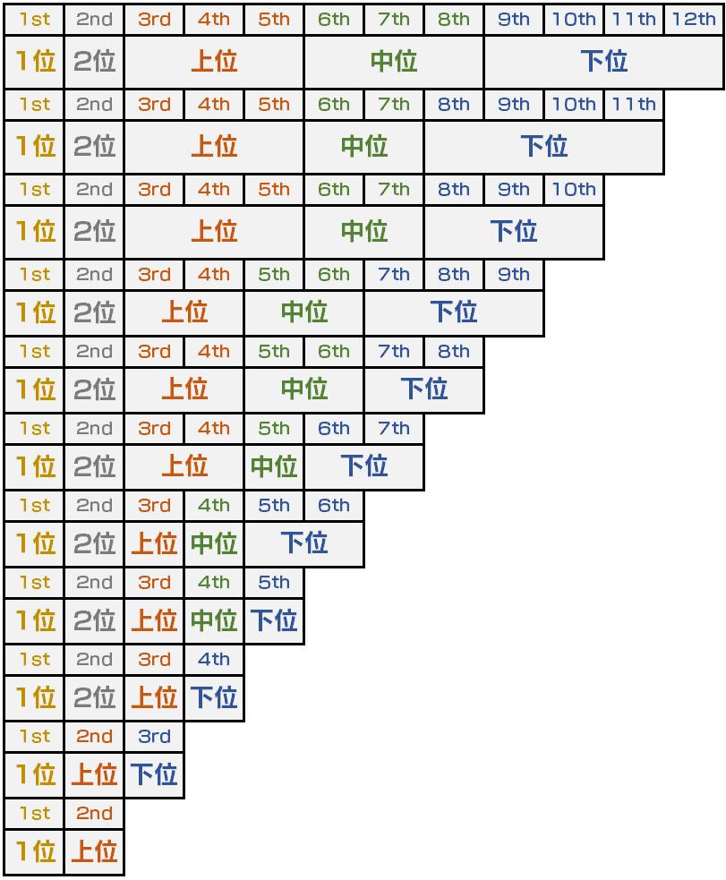 カート 組み合わせ マリオ 8