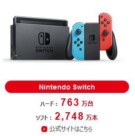 エース経済研究所の安田氏、2017年10-12月期に700万台のNintendo Switchが全世界で売れたと分析