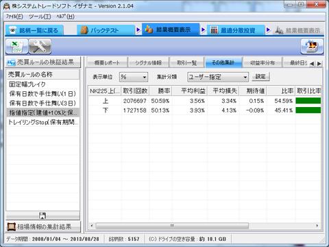 指値指定(建値+10%)と保有日数(3日)で手仕舞い