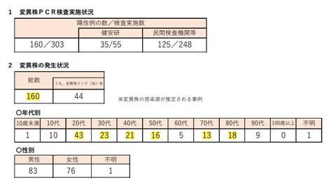 東京都、変異株5割超え