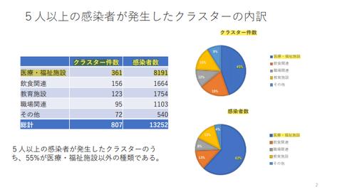 クラスター発生件数表・グラフ