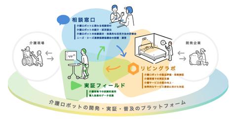 介護ロボットプラットフォーム概念図