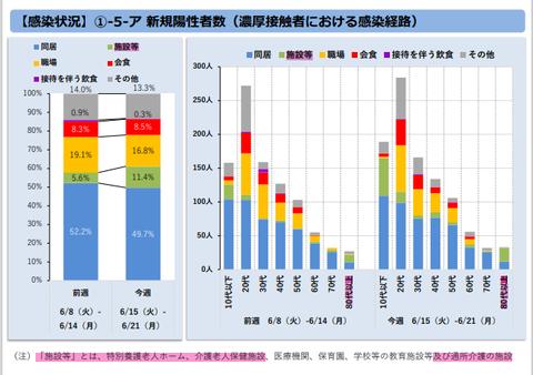 東京都モニタリング会議資料