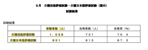 特定介護9月国内試験結果