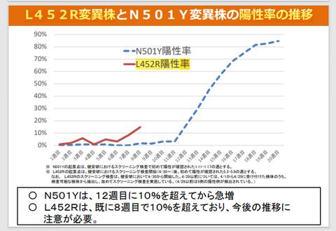 東京都インド型「第5波」の予兆