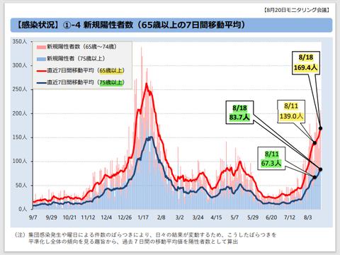 東京都高齢者の直近の感染状況