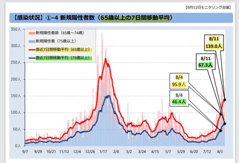 東京都65歳以上の新規感染者急増
