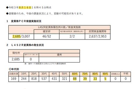 8月16日・東京都「インド型」割合