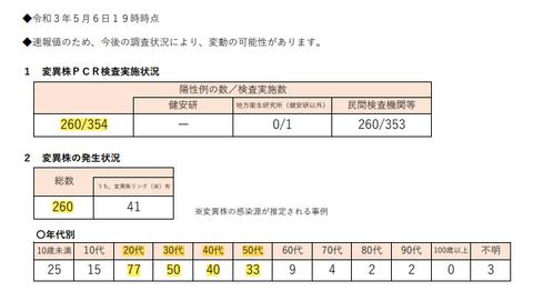 東京都・変異株7割超え