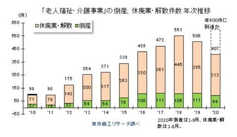 倒産・休廃業・解散の3種合計の棒グラフ