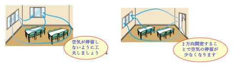 室内の空気の還流
