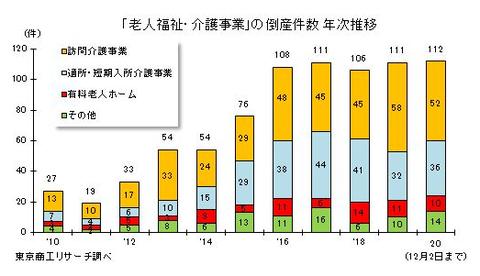 東京商工リサーチ12月2日時点倒産件数
