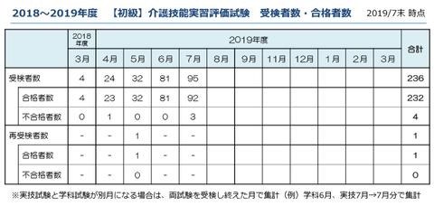 試験合格者表