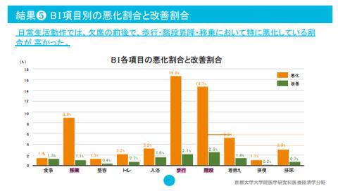 日本デイサービス協会調査結果
