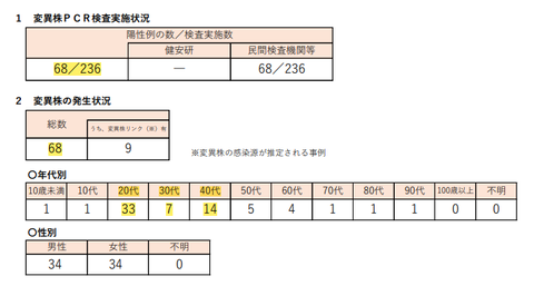 東京都4月15日19時時点の変異株