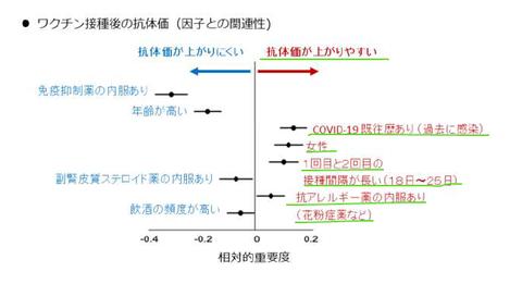 千葉大学ワクチン効果のグラフ