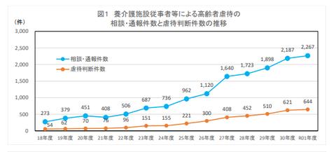 高齢者虐待件数が年々増加