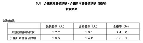 特定介護5月国内試験結果