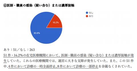 日本在宅医療連合学会グラフ