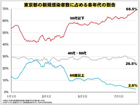東京都高齢者の感染割合