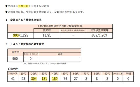 東京都インド型73%